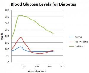 diabetes-blood-sugar-chart